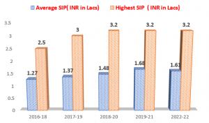 IIFT SIP Report