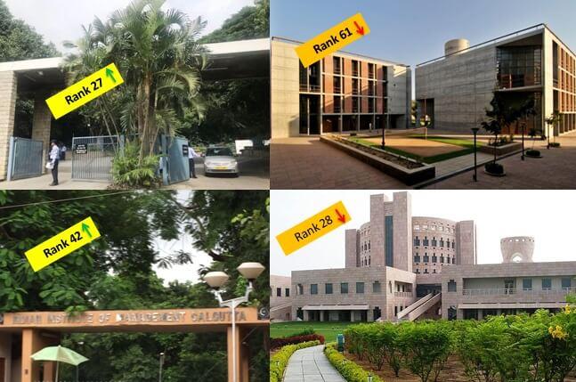 IIM Indore completes 100% SIp