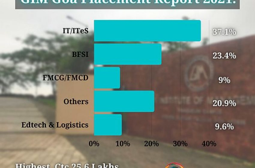 GIM Goa placement Report 2021. Average CTC drops by 8.6%