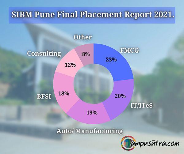 SIBM Pune final placement Report 2021