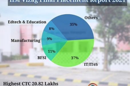 IIM-Vizag final placements reports