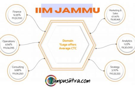IIM Jammu Placement 2021: Average CTC 10.34 LPA