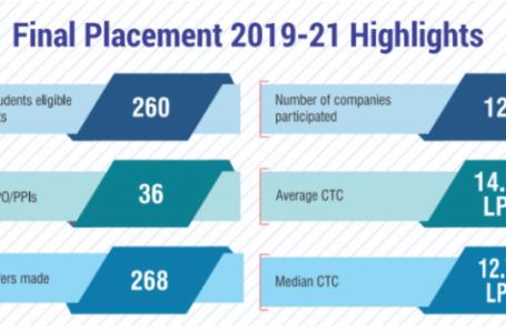 IIM Kashipur Final Placement Report 2021