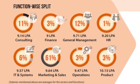 IIM Sirmaur Final PGP Placement Report 2021. Highest Salary 16 LPA