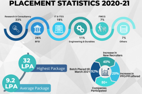 LBSIM Delhi PGDM Placement Report 2021